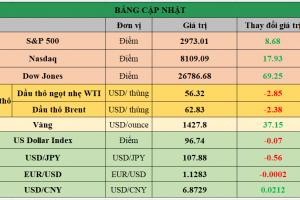 Cập nhật chứng khoán Mỹ, giá hàng hóa và USD phiên giao dịch ngày 02/07/2019