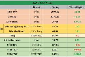 Cập nhật chứng khoán Mỹ, giá hàng hóa và USD phiên giao dịch ngày 03/07/2019