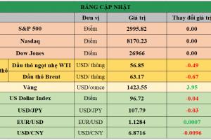 Cập nhật chứng khoán Mỹ, giá hàng hóa và USD phiên giao dịch ngày 04/07/2019