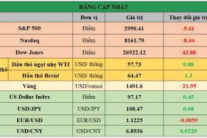 Cập nhật chứng khoán Mỹ, giá hàng hóa và USD phiên giao dịch ngày 05/07/2019
