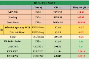 Cập nhật chứng khoán Mỹ, giá hàng hóa và USD phiên giao dịch ngày 08/07/2019