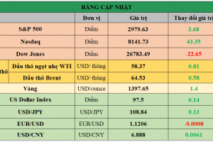 Cập nhật chứng khoán Mỹ, giá hàng hóa và USD phiên giao dịch ngày 09/07/2019