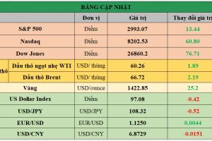 Cập nhật chứng khoán Mỹ, giá hàng hóa và USD phiên giao dịch ngày 10/07/2019