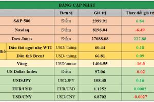 Cập nhật chứng khoán Mỹ, giá hàng hóa và USD phiên giao dịch ngày 11/07/2019