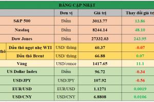 Cập nhật chứng khoán Mỹ, giá hàng hóa và USD phiên giao dịch ngày 12/07/2019