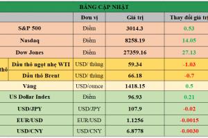 Cập nhật chứng khoán Mỹ, giá hàng hóa và USD phiên giao dịch ngày 15/07/2019