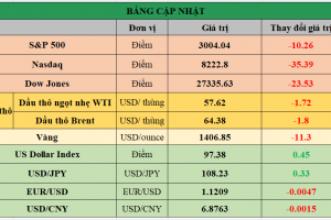 Cập nhật chứng khoán Mỹ, giá hàng hóa và USD phiên giao dịch ngày 16/07/2019