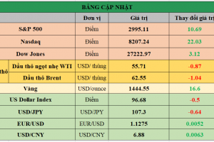Cập nhật chứng khoán Mỹ, giá hàng hóa và USD phiên giao dịch ngày 18/07/2019