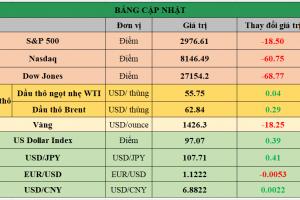 Cập nhật chứng khoán Mỹ, giá hàng hóa và USD phiên giao dịch ngày 19/07/2019