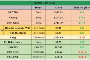 Cập nhật chứng khoán Mỹ, giá hàng hóa và USD phiên giao dịch ngày 22/07/2019