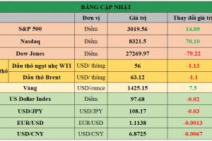 Cập nhật chứng khoán Mỹ, giá hàng hóa và USD phiên giao dịch ngày 24/07/2019