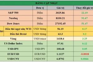 Cập nhật chứng khoán Mỹ, giá hàng hóa và USD phiên giao dịch ngày 26/07/2019