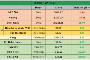 Cập nhật chứng khoán Mỹ, giá hàng hóa và USD phiên giao dịch ngày 29/07/2019
