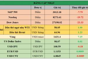 Cập nhật chứng khoán Mỹ, giá hàng hóa và USD phiên giao dịch ngày 30/07/2019
