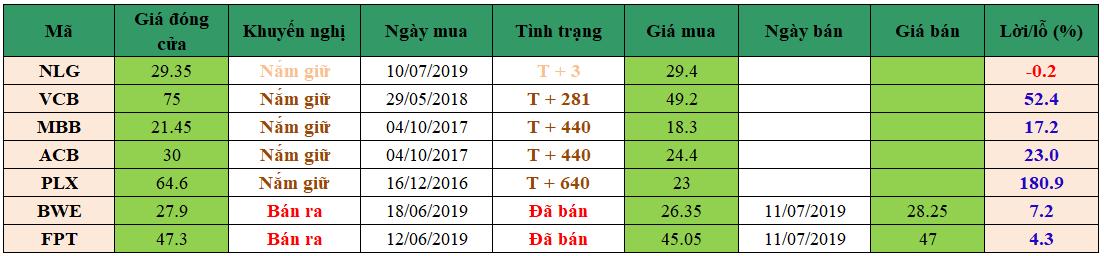 danh mục đầu tư dm1507