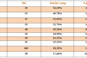 Cập nhật tình hình thị trường thế giới và Việt Nam tuần từ 08/07/2019 – 14/07/2019