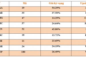 Cập nhật tình hình thị trường thế giới và Việt Nam tuần từ 15/07/2019 – 21/07/2019