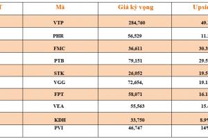 Cập nhật tình hình thị trường thế giới và Việt Nam tuần từ 24/06/2019 – 30/06/2019