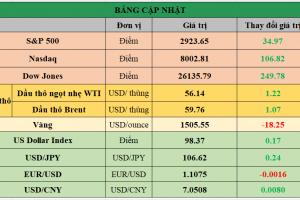 Cập nhật chứng khoán Mỹ, giá hàng hóa và USD phiên giao dịch ngày 19/08/2019