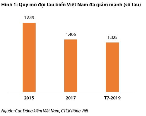 Cập nhật ngành cảng biển - Các giải pháp tháo gỡ khó khăn cho vận tải thủy và vận tải biển Việt Nam