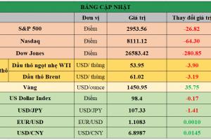 Cập nhật chứng khoán Mỹ, giá hàng hóa và USD phiên giao dịch ngày 01/08/2019