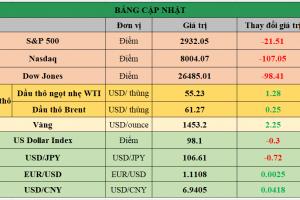 Cập nhật chứng khoán Mỹ, giá hàng hóa và USD phiên giao dịch ngày 02/08/2019