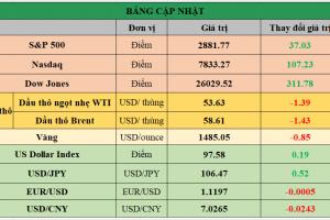 Cập nhật chứng khoán Mỹ, giá hàng hóa và USD phiên giao dịch ngày 06/08/2019