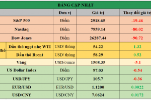 Cập nhật chứng khoán Mỹ, giá hàng hóa và USD phiên giao dịch ngày 09/08/2019