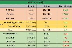 Cập nhật chứng khoán Mỹ, giá hàng hóa và USD phiên giao dịch ngày 08/08/2019