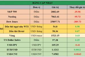 Cập nhật chứng khoán Mỹ, giá hàng hóa và USD phiên giao dịch ngày 12/08/2019