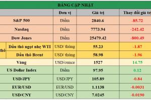 Cập nhật chứng khoán Mỹ, giá hàng hóa và USD phiên giao dịch ngày 14/08/2019