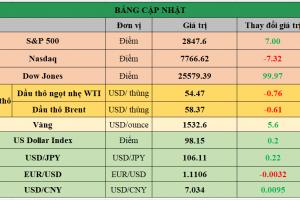 Cập nhật chứng khoán Mỹ, giá hàng hóa và USD phiên giao dịch ngày 15/08/2019