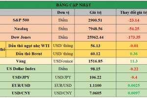 Cập nhật chứng khoán Mỹ, giá hàng hóa và USD phiên giao dịch ngày 20/08/2019