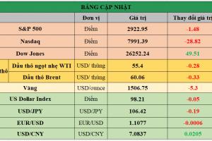 Cập nhật chứng khoán Mỹ, giá hàng hóa và USD phiên giao dịch ngày 22/08/2019
