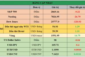Cập nhật chứng khoán Mỹ, giá hàng hóa và USD phiên giao dịch ngày 27/08/2019