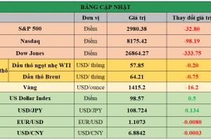 Cập nhật chứng khoán Mỹ, giá hàng hóa và USD phiên giao dịch ngày 31/07/2019