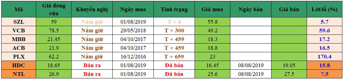 Nhận định thị trường chứng khoán ngày 12/08/2019