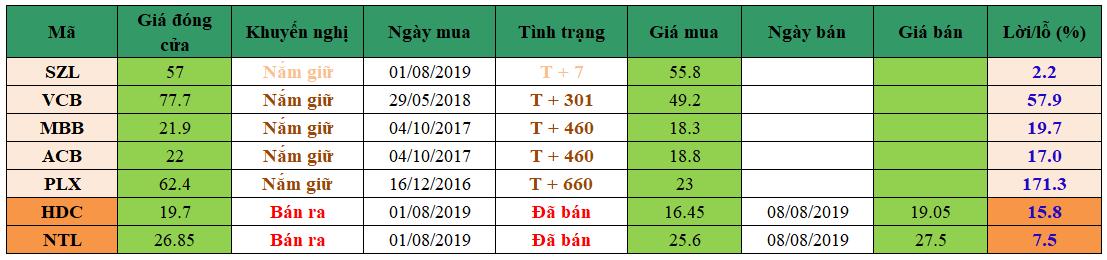Danh mục đầu tư dm1208