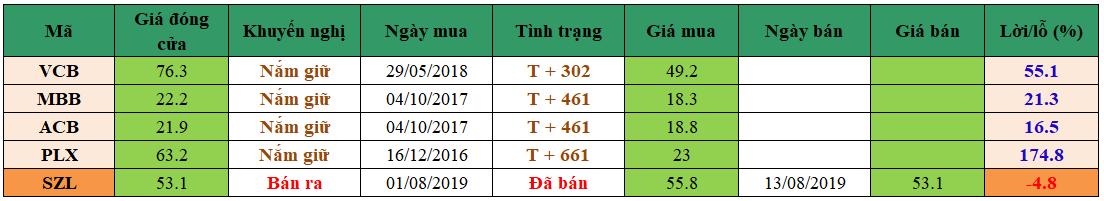 Danh mục đầu tư dm1308
