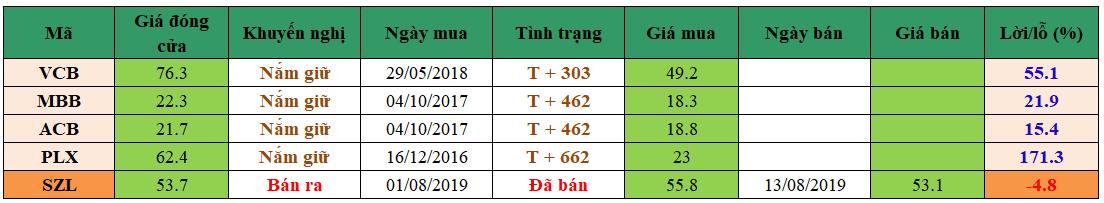 Danh mục đầu tư dm1408