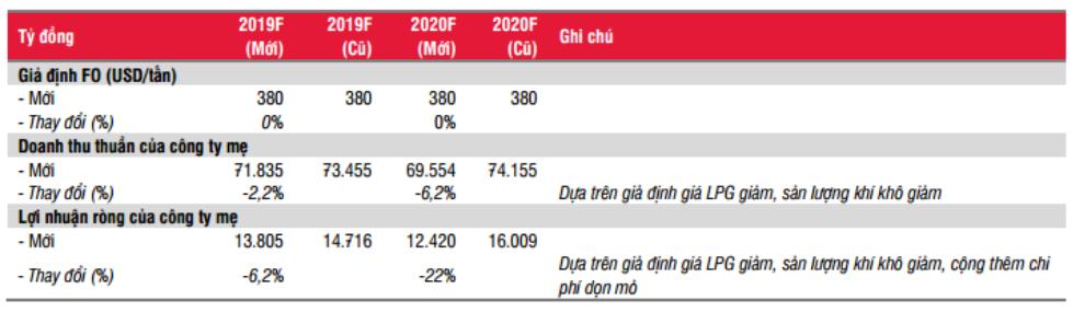 Cập nhật cổ phiếu GAS - Lợi nhuận giảm trong năm 2019-2020 do chi phí dọn đường ống và sản lượng khí giảm