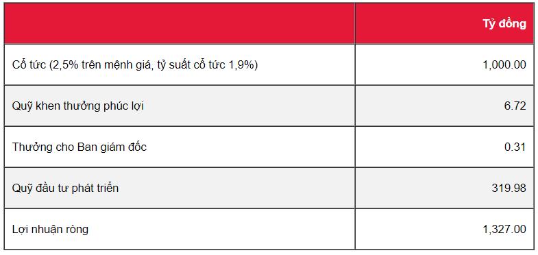 Cập nhật cổ phiếu GVR - Thu nhập bất thường đảm bảo lợi nhuận 2019