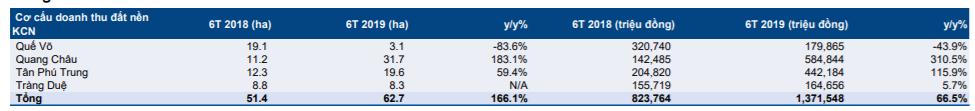 Cập nhật cổ phiếu KBC - Khuyến nghị MUA với giá mục tiêu 18.100đ