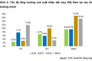 Cập nhật cổ phiếu STK - Chiến tranh thương mại ảnh hưởng tốc độ tăng trưởng KQKD 2019