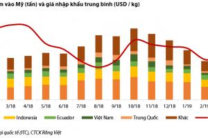 Cập nhật ngành Thủy sản - Tôm tẩm bột tại thị trường Mỹ - Việt Nam bước đầu giành thị phần từ Trung Quốc