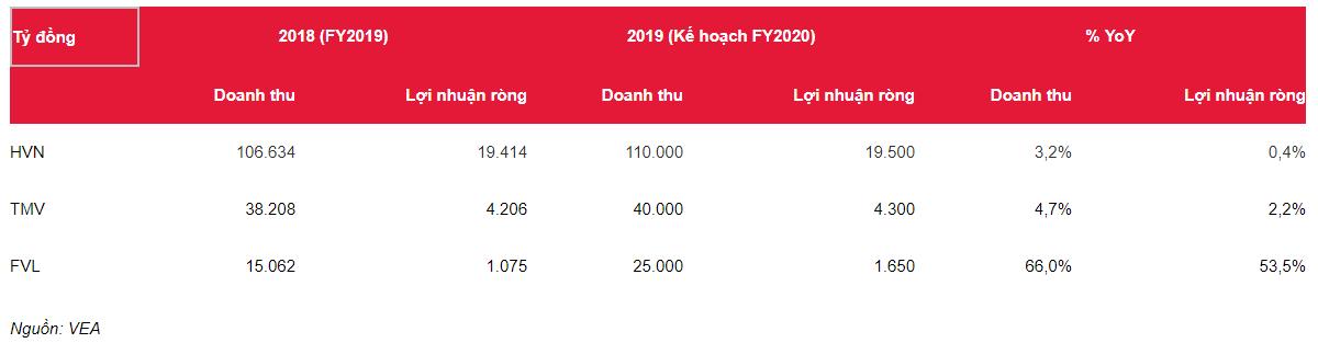 Vị thế tiền mặt liên tục tăng (tỷ Đồng)
