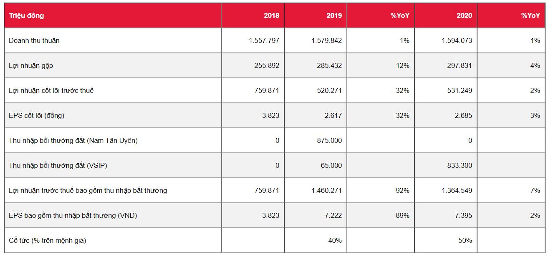 Cập nhật cổ phiếu PHR - Tiền bồi thường đất sẽ được nhận trong nửa cuối năm 2019