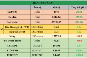 Cập nhật chứng khoán Mỹ, giá hàng hóa và USD phiên giao dịch ngày 05/09/2019