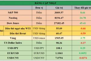 Cập nhật chứng khoán Mỹ, giá hàng hóa và USD phiên giao dịch ngày 12/09/2019