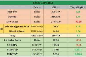 Cập nhật chứng khoán Mỹ, giá hàng hóa và USD phiên giao dịch ngày 19/09/2019